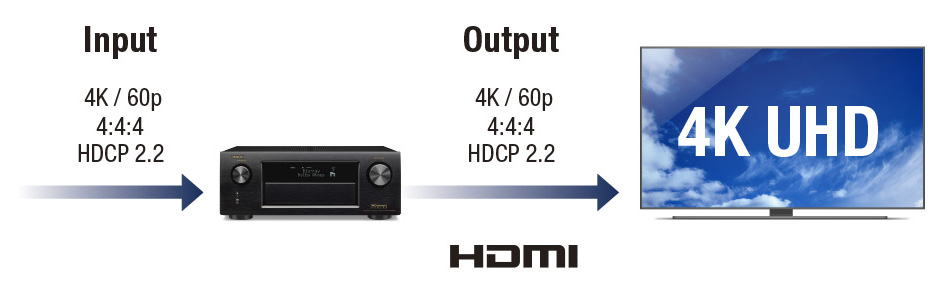 HDMI HDCP2.2 ISF